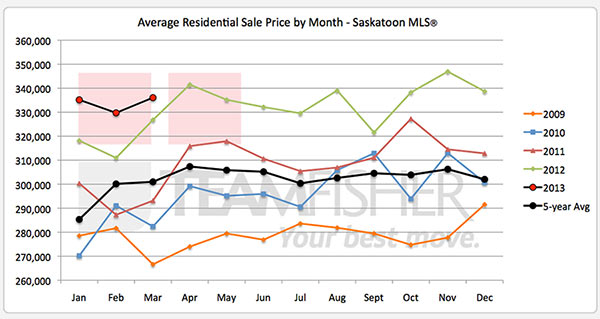 Five year history of average Saskatoon home prices to March, 2013