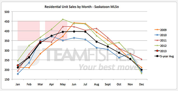 Five year history of Saskatoon residential real estate sales to March, 2013
