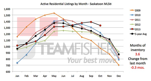 A five-year history of active residential listings on the Saskatoon MLS® system by month to October, 2013