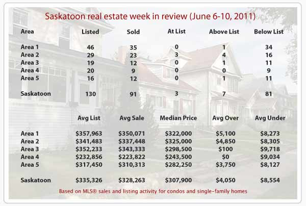 Saskatoon real estate statistics for MLS sales June 6-10 2011