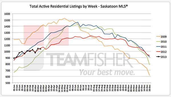 Active Saskatoon real estate listings on MLS at March 16, 2013