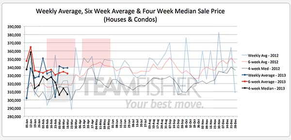 Average & median prices for Saskatoon homes sold MLS, Mar 10-16, 2013