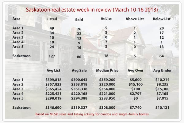 Saskatoon real estate statistics for MLS sales from March 10-16, 2013