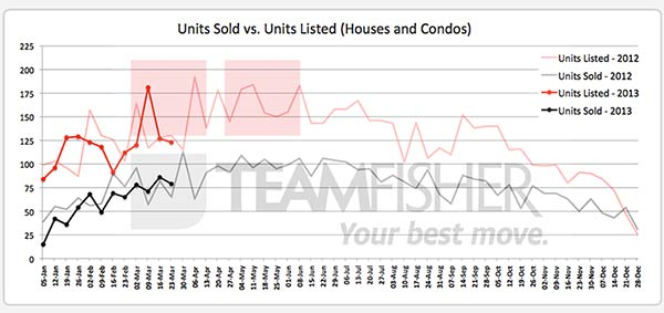 Saskatoon homes sold & listed MLS® from March 17-23, 2013