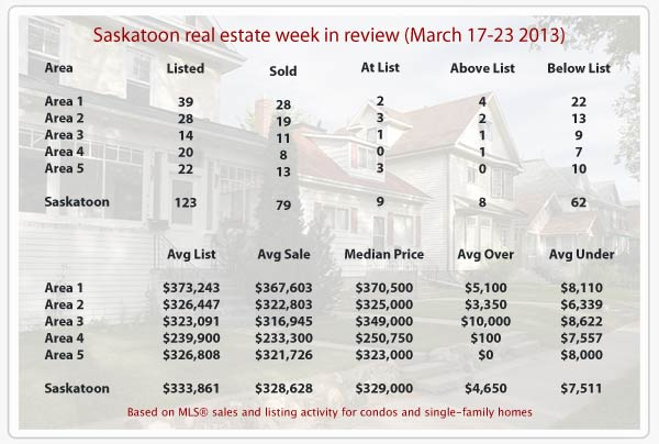Saskatoon real estate statistics for MLS® sales from March 17-23, 2013