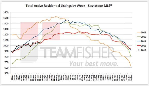 Active residential Saskatoon real estate listings on MLS at March 30, 2013