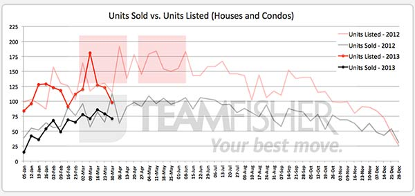 Saskatoon homes sold and listed MLS from March 24-30, 2013