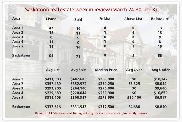 Saskatoon real estate statistics for homes sold MLS March 24-30, 2013