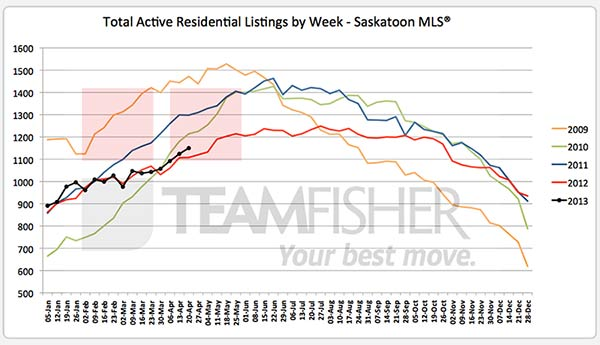 Active Saskatoon real estate listings on MLS at April 20, 2013