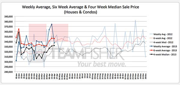 Average & median prices of Saskatoon homes sold MLS from April 14-20, 2013
