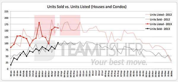 Saskatoon homes sold & listed MLS April 14-20, 2013