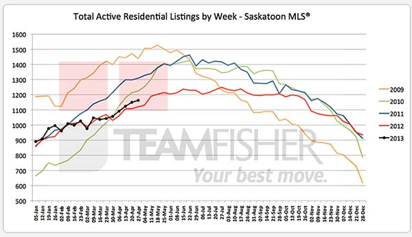 Active Saskatoon real estate listings on MLS at April 27, 2013