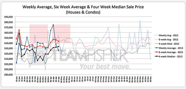 Average & median prices for Saskatoon homes sold MLS, April 20-27, 2013