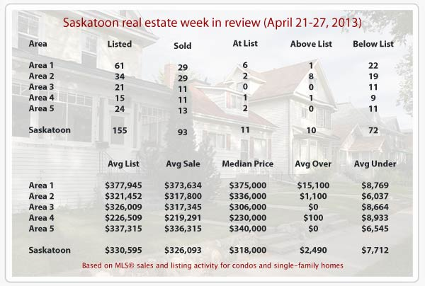 Saskatoon real estate statistics for homes sold MLS from April 20-27, 2013