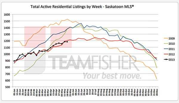 Inventory of active residential MLS listings in Saskatoon at May 18, 2013