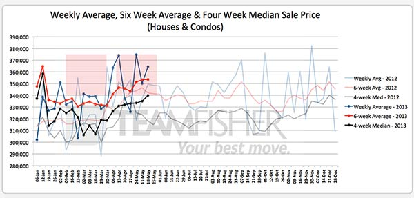 Average and median prices of Saskatoon homes sold MLS May 12-18, 2013
