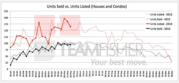 Saskatoon homes sold and listed MLS from May 12-18, 2013