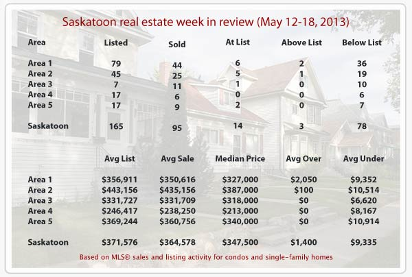 Saskatoon real estate stats for MLS sales from May 12-18, 2013