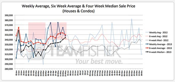 Average & median prices paid for Saskatoon homes through MLS from May 19-25, 2013