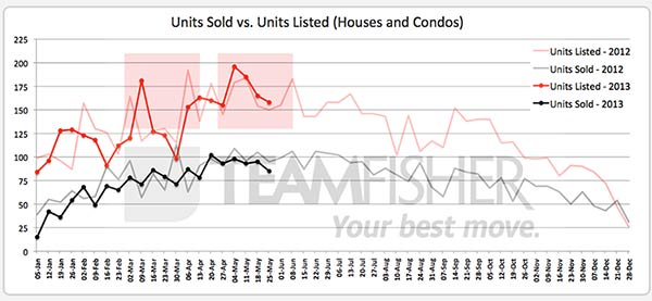 Saskatoon homes sold & listed MLS from May 19-25, 2013