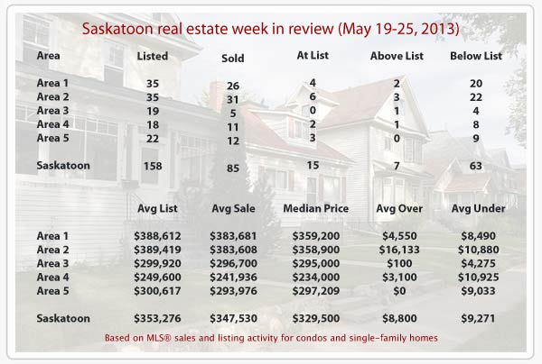 Saskatoon real estate statistics for homes sold MLS from May 19-25, 2013