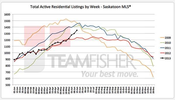 Total number of residential MLS listings in Saskatoon at June 15, 2013