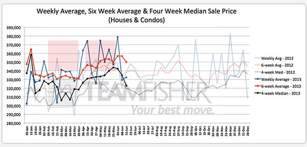 Average & median prices of Saskatoon homes sold MLS from June 9-15, 2013