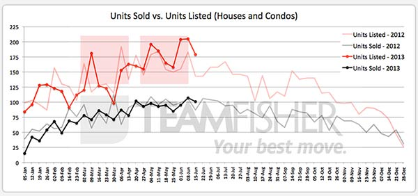 Saskatoon homes sold and listed MLS from June 9-15, 2013