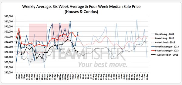 Median & average prices of Saskatoon homes sold MLS from June 16-22, 2013
