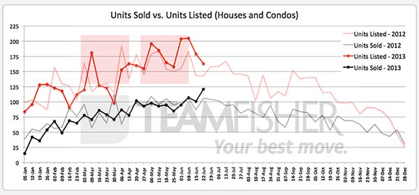 Saskatoon homes sold and listed on MLS for June 16-22, 2013