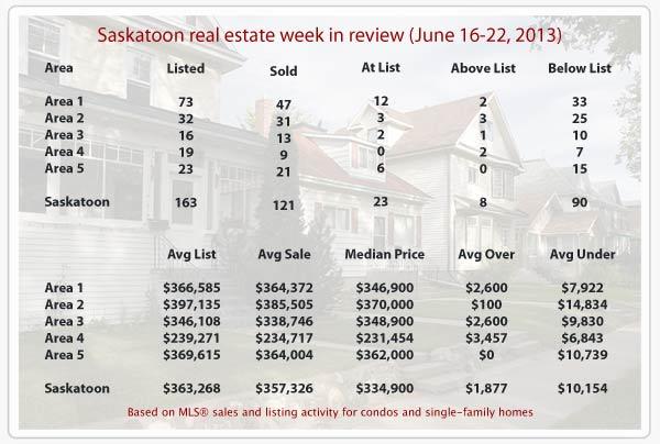 Saskatoon real estate statistics for MLS residential sales from June 16-22, 2013