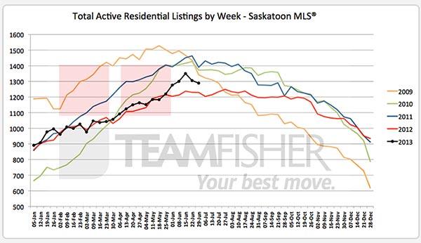 Active Saskatoon real estate listings on MLS at June 29, 2013
