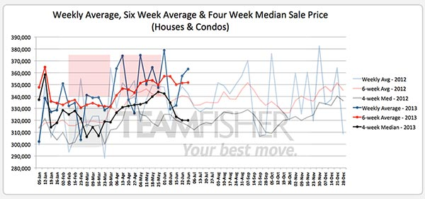 Average & median prices of Saskatoon homes sold MLS from June 23-29, 2013