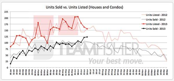 New Saskatoon real estate sales & listings (MLS) for June 23-29, 2013