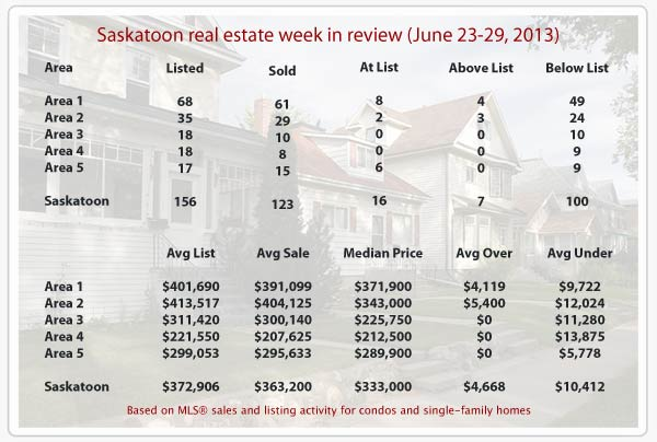 Saskatoon real estate statistics for homes sold thru MLS from June 23-29, 2013