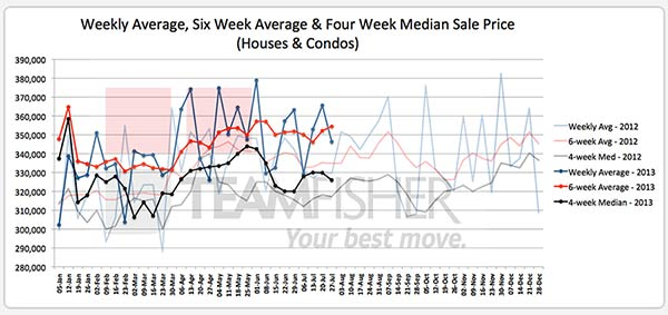 Average & median prices of Saskatoon homes sold MLS from July 21-27, 2013