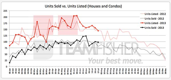 Saskatoon homes sold and listed MLS for July 21-27, 2013