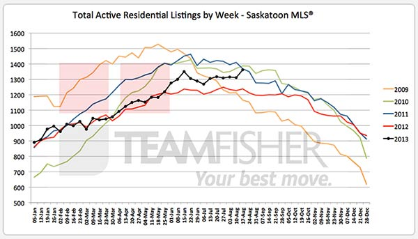 5-year history of active MLS listings in Saskatoon to August 17, 2013