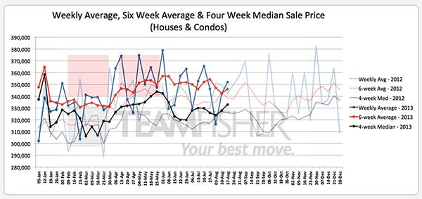 Average & median sale prices for Saskatoon homes sold MLS from August 11-17, 2013
