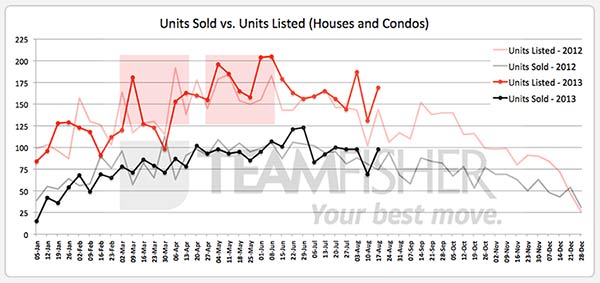 Saskatoon homes sold & listed through the MLS from August 11-17,2013