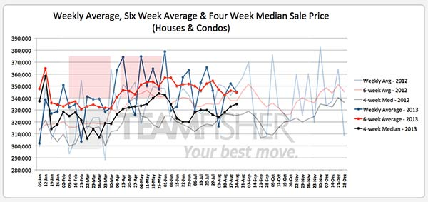 Average & median prices for Saskatoon homes sold MLS from August 18-24, 2013