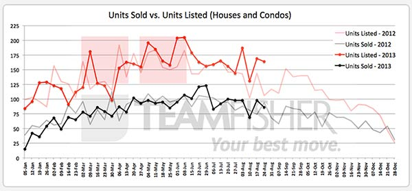 Saskatoon homes sold and listed MLS from August 18-24, 2013