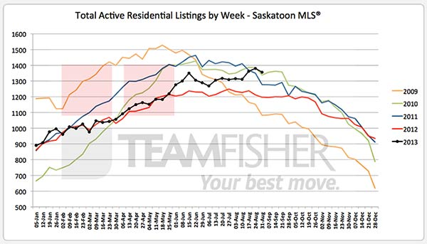 Five year history of active MLS listings in Saskatoon to August 31, 2013