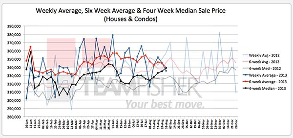 Average & median prices for Saskatoon homes sold August 24-31, 2103