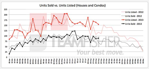 Saskatoon homes sold and listed MLS from August 25-31, 2013