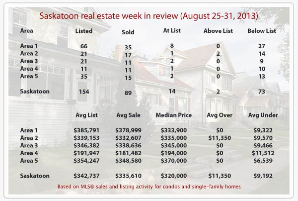 Saskatoon real estate statistics for MLS sales from August 24-31, 2013
