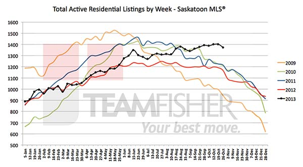 Active residential MLS listings in Saskatoon at October 26, 2013
