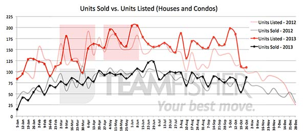 Saskatoon real estate sales and listings (MLS) for October 20-26, 2013
