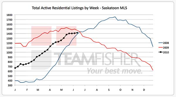 Active Saskatoon real estate listings on MLS at June 19 2010
