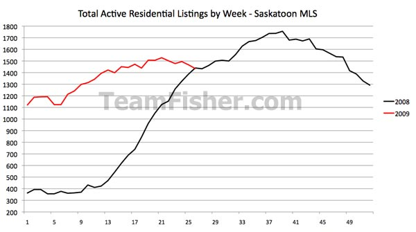 Total active residential real estate listings for Saskatoon over 2008 and 2009